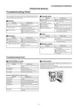 Buy CDRW5000-016 Service Data by download #132482