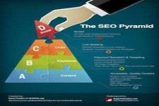 Buy SEO Backlink Pyramid with 5000 Profiles