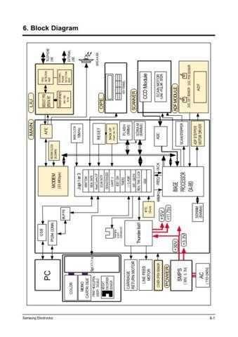 Samsung SCX1150F 06-Block diagram Service Manual by download #138779