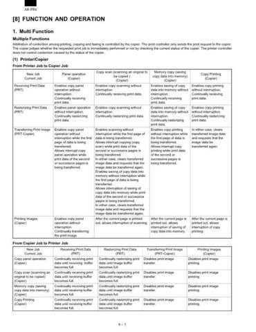 Sharp PB2 CHP8 Service Manual by download #139092