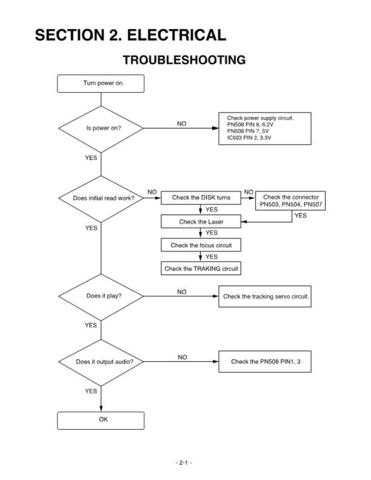 troubleshooting1 Service Information by download #114220