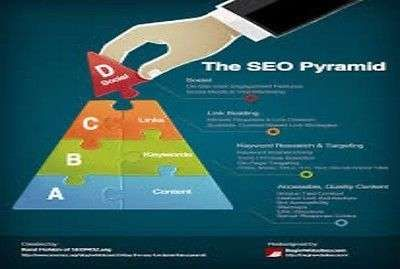 SEO Backlink Pyramid with 5000 Profiles