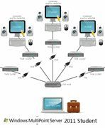 Microsoft Windows Multipoint Server 2011 Student (32/64-bit) -1 Install (Download Del