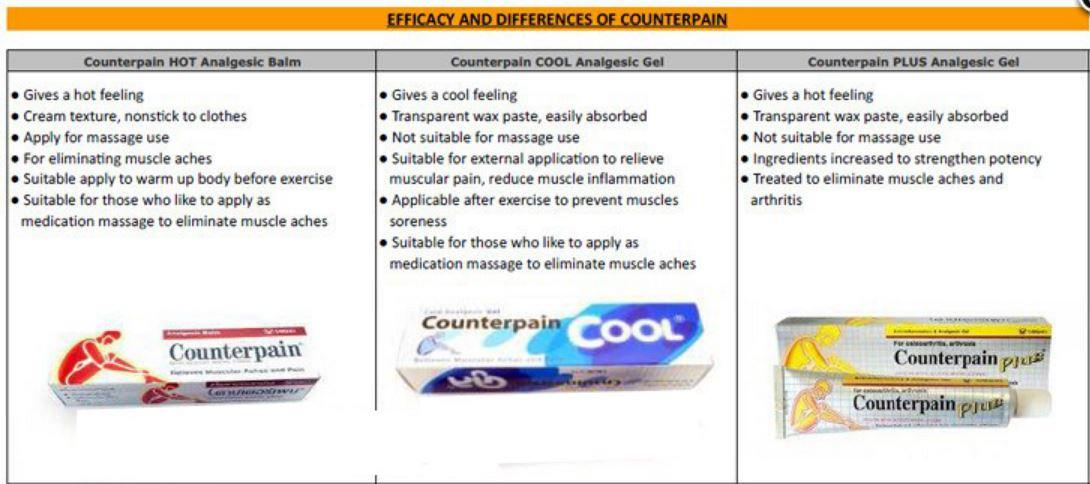 Counterpain Cool Balm Sports Injuries Strains Muscle Fatigue Overexertion  Gout